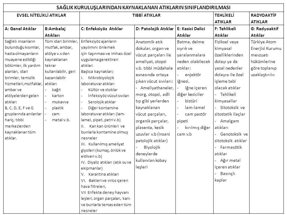 SAĞLIK KURULUŞLARINDAN KAYNAKLANAN ATIKLARIN SINIFLANDIRILMASI EVSEL NİTELİKLİ ATIKLARTIBBİ ATIKLAR TEHLİKELİ ATIKLAR RADYOAKTİF ATIKLAR A: Genel Atıklar B:Ambalaj Atıkları C: Enfeksiyöz AtıklarD: Patolojik Atıklar E: Kesici Delici Atıklar F: Tehlikeli Atıklar G: Radyoaktif Atıklar Sağlıklı insanların bulunduğu kısımlar, hasta olmayanların muayene edildiği bölümler, ilk yardım alanları, idari birimler, temizlik hizmetleri,mutfaklar, ambar ve atölyelerden gelen atıklar: B, C, D, E, F ve G gruplarında anılanlar hariç, tıbbi merkezlerden kaynaklanan tüm atıklar.