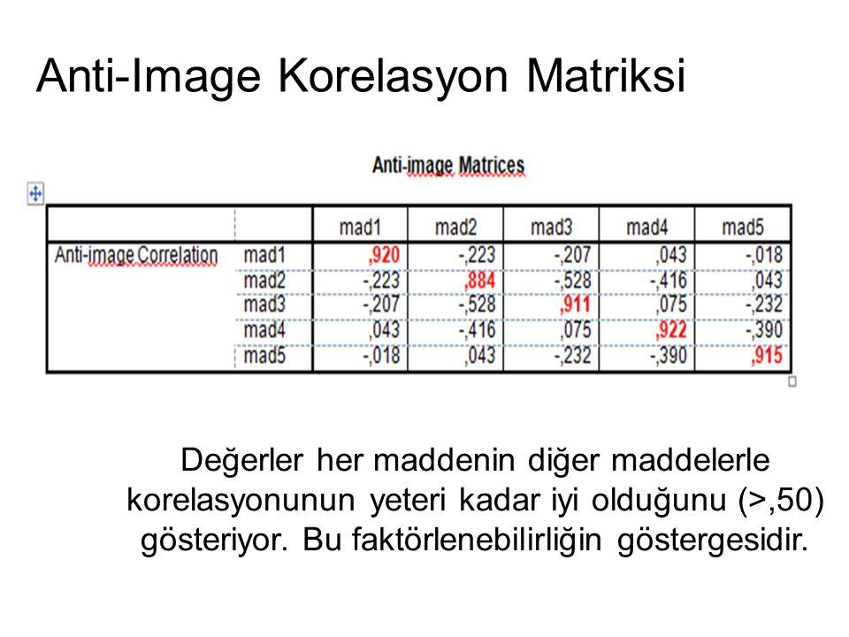32 Anti-Image Korelasyon Matriksi Değerler her maddenin diğer maddelerle korelasyonunun yeteri kadar iyi olduğunu (>,50) gösteriyor. Bu faktörlenebili