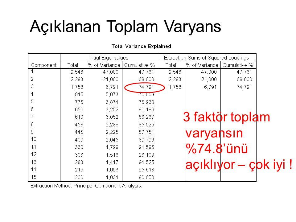 45 Açıklanan Toplam Varyans 3 faktör toplam varyansın %74.8'ünü açıklıyor – çok iyi !