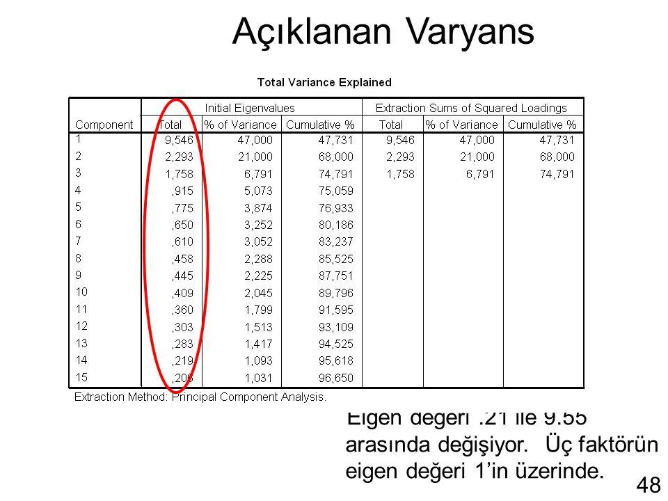 48 Açıklanan Varyans Eigen değeri.21 ile 9.55 arasında değişiyor. Üç faktörün eigen değeri 1'in üzerinde.