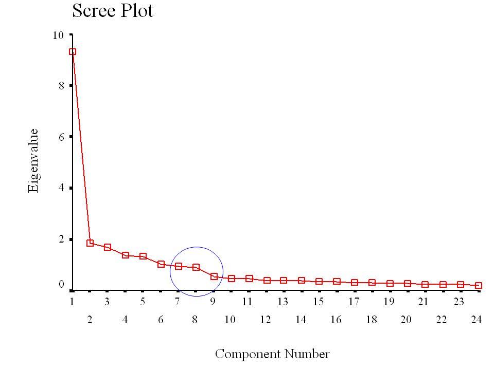 51 Scree plot Scree plot: Örnek 2 8 Faktör