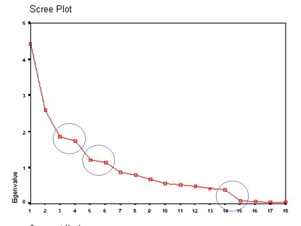 52 Scree plot Scree plot: Örnek 3 4, 6 veya14 Faktör