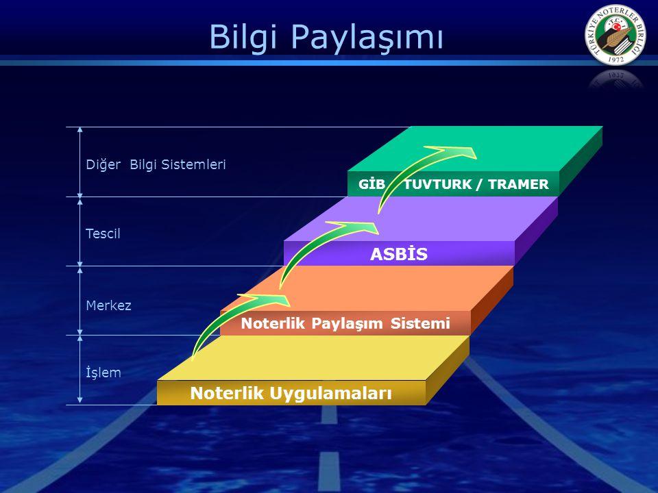 Bilgi Paylaşımı GİB / TUVTURK / TRAMER ASBİS Noterlik Paylaşım Sistemi Noterlik Uygulamaları Diğer Bilgi Sistemleri Tescil Merkez İşlem