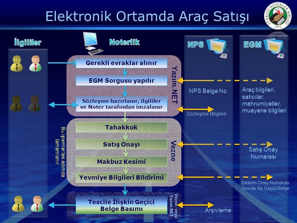 Elektronik Ortamda Araç Satışı Gerekli evraklar alınır EGM Sorgusu yapılır Sözleşme hazırlanır, ilgililer ve Noter tarafından imzalanır Satış Onayı Ma
