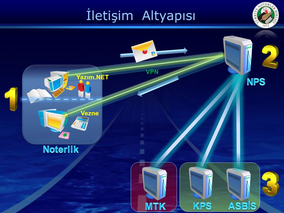 İletişim Altyapısı Yazım.NET Vezne VPN
