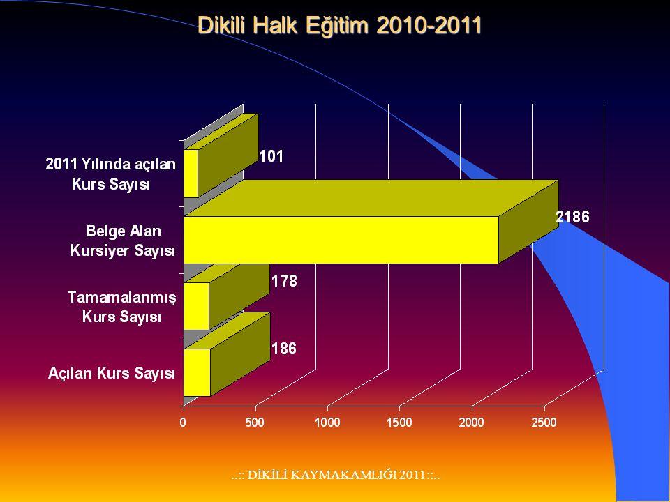 ..:: DİKİLİ KAYMAKAMLIĞI 2011::.. İLÇEMİZ OKS ve ÖSS BAŞARI DURUMU OKSÖSS