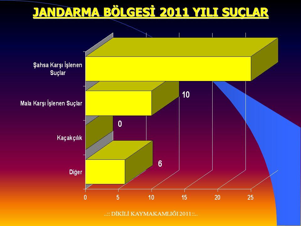 ..:: DİKİLİ KAYMAKAMLIĞI 2011::.. POLİS BÖLGESİ 2011 YILI SUÇLAR