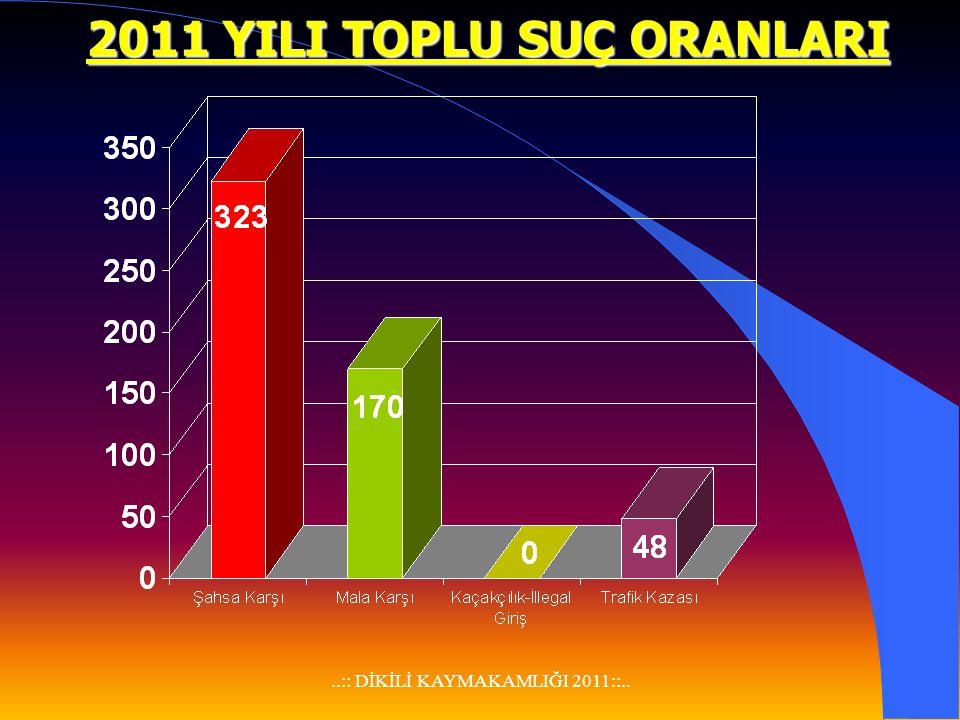 ..:: DİKİLİ KAYMAKAMLIĞI 2011::.. JANDARMA BÖLGESİ 2011 YILI SUÇLAR