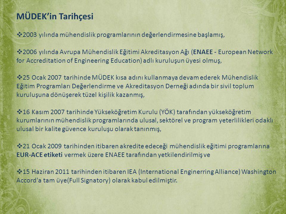 MÜDEK'in Tarihçesi  2003 yılında mühendislik programlarının değerlendirmesine başlamış,  2006 yılında Avrupa Mühendislik Eğitimi Akreditasyon Ağı (E
