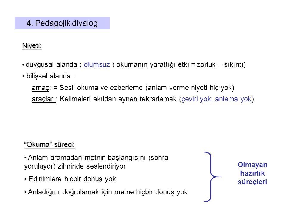 4. Pedagojik diyalog Niyeti: • duygusal alanda : olumsuz ( okumanın yarattığı etki = zorluk – sıkıntı) • bilişsel alanda : amaç: = Sesli okuma ve ezb