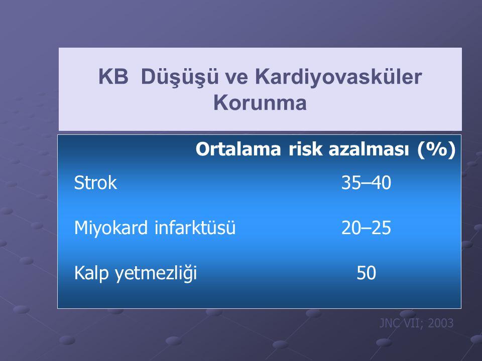 Hastalıknisbi risk (hipertansif x normotansif) (hipertansif x normotansif) Koroner arter hastalığı2 ile 3 misli Strok7 misli KKY2 ile 3 misli Periferik damar hastalığı2 ile 3 misli Hipertansiyon ve vasküler hastalık riski