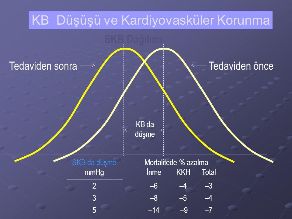 KB Düşüşü ve Kardiyovasküler Korunma Ortalama risk azalması (%) Strok 35–40 Miyokard infarktüsü 20–25 Kalp yetmezliği50 JNC VII; 2003