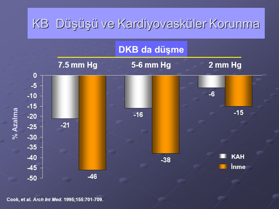 SKB Dağılımı Tedaviden önceTedaviden sonra SKB da düşme mmHg 2 3 5 KB da düşme Mortalitede % azalma İnmeKKHTotal –6–4–3 –8–5–4 –14 –9–7 KB Düşüşü ve Kardiyovasküler Korunma