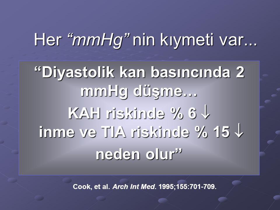7.5 mm Hg5-6 mm Hg2 mm Hg Cook, et al.Arch Int Med.