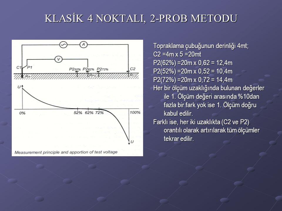 KLASİK 4 NOKTALI, 2-PROB METODU Topraklama çubuğunun derinliği 4mt; C2 =4m x 5 =20mt P2(62%) =20m x 0,62 = 12,4m P2(52%) =20m x 0,52 = 10,4m P2(72%) =20m x 0,72 = 14,4m Her bir ölçüm uzaklığında bulunan değerler ile 1.