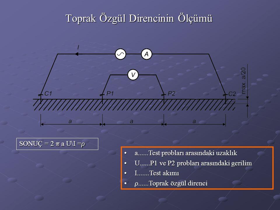 Toprak Özgül Direncinin Ölçümü SONUÇ = 2  a U\I =  •a......Test probları arasındaki uzaklık •U......P1 ve P2 probları arasındaki gerilim •I.......Test akımı......Toprak özgül direnci • ......Toprak özgül direnci