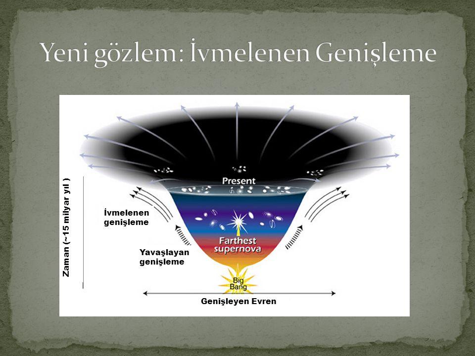 İvmelenen genişleme Yavaşlayan genişleme Genişleyen Evren Zaman (~15 milyar yıl )