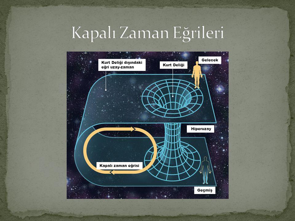 Gelecek Geçmiş Kapalı zaman eğrisi Kurt Deliği Kurt Deliği dışındaki eğri uzay-zaman Hiperuzay
