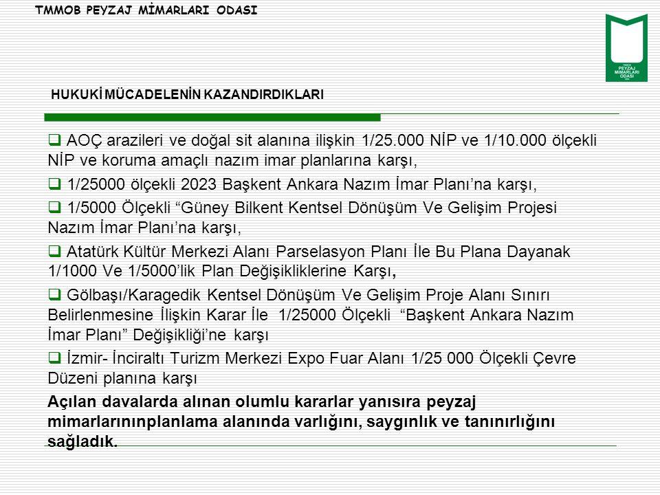  AOÇ arazileri ve doğal sit alanına ilişkin 1/25.000 NİP ve 1/10.000 ölçekli NİP ve koruma amaçlı nazım imar planlarına karşı,  1/25000 ölçekli 2023 Başkent Ankara Nazım İmar Planı'na karşı,  1/5000 Ölçekli Güney Bilkent Kentsel Dönüşüm Ve Gelişim Projesi Nazım İmar Planı'na karşı,  Atatürk Kültür Merkezi Alanı Parselasyon Planı İle Bu Plana Dayanak 1/1000 Ve 1/5000'lik Plan Değişikliklerine Karşı,  Gölbaşı/Karagedik Kentsel Dönüşüm Ve Gelişim Proje Alanı Sınırı Belirlenmesine İlişkin Karar İle 1/25000 Ölçekli Başkent Ankara Nazım İmar Planı Değişikliği'ne karşı  İzmir- İnciraltı Turizm Merkezi Expo Fuar Alanı 1/25 000 Ölçekli Çevre Düzeni planına karşı Açılan davalarda alınan olumlu kararlar yanısıra peyzaj mimarlarınınplanlama alanında varlığını, saygınlık ve tanınırlığını sağladık.