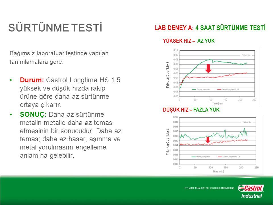 SÜRTÜNME TESTİ Bağımsız laboratuar testinde yapılan tanımlamalara göre: •Durum: Castrol Longtime HS 1.5 yüksek ve düşük hızda rakip ürüne göre daha az sürtünme ortaya çıkarır.
