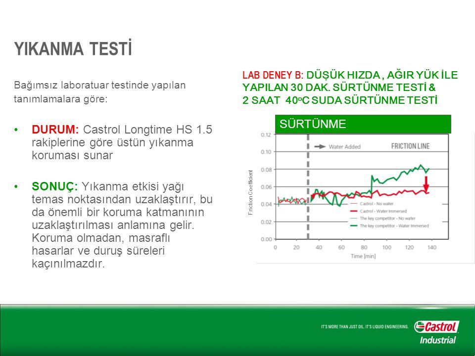YIKANMA TESTİ Bağımsız laboratuar testinde yapılan tanımlamalara göre: •DURUM: Castrol Longtime HS 1.5 rakiplerine göre üstün yıkanma koruması sunar •