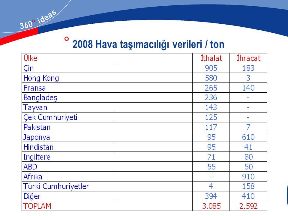 ° 2008 Hava taşımacılığı verileri / ton