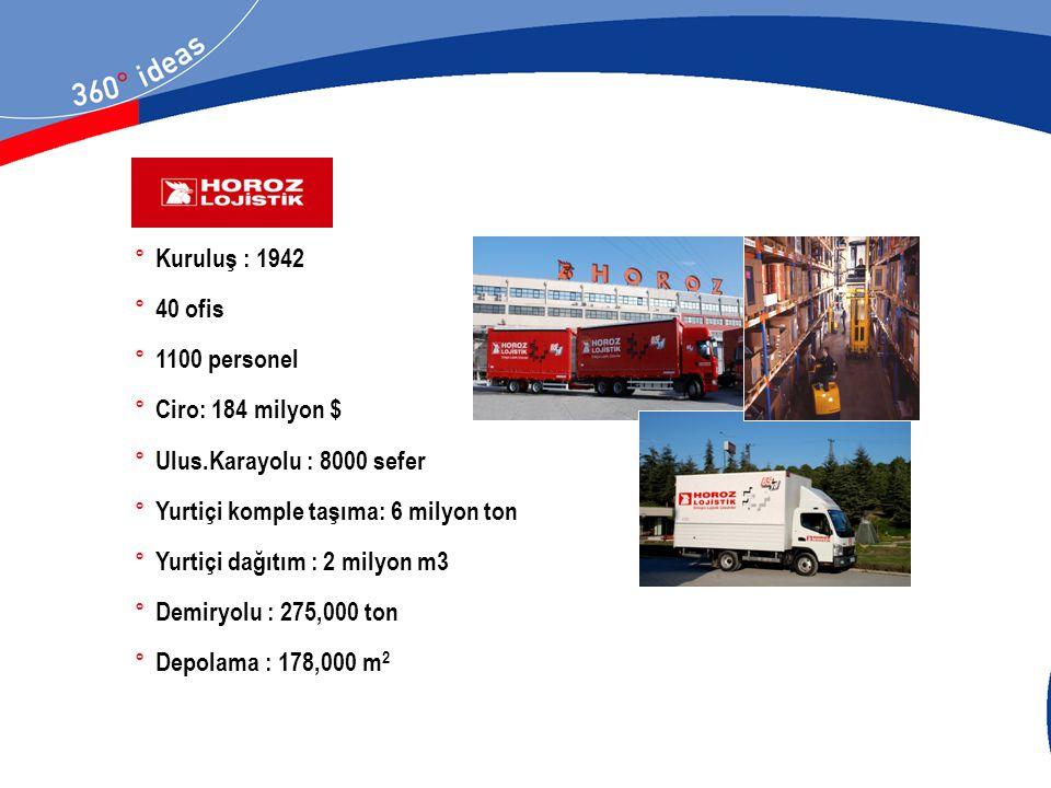 ° Kuruluş : 1942 ° 40 ofis ° 1100 personel ° Ciro: 184 milyon $ ° Ulus.Karayolu : 8000 sefer ° Yurtiçi komple taşıma: 6 milyon ton ° Yurtiçi dağıtım :