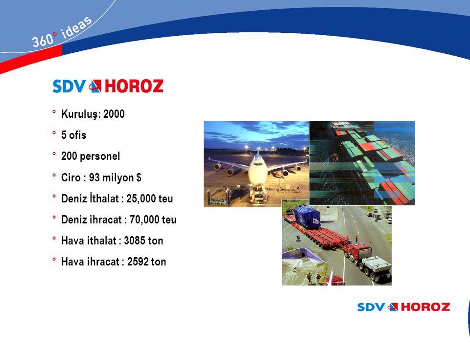 ° Yurtdışı HOROZ Ofisleri HOROZ ALMANYA Kochelsee Strasse 10/RGB, 3, Stock D 81371 - MÜNCHEN - GERMANY Tel : (0049) (89) 725 00 41- 43 Faks : (0049) (89) 725 09 77 - 721 14 75 e-posta: j.konar@horoz-transport.com HOROZ İTALYA Via Ottaviano Augusto 9, I - 34123 - TRIESTE - ITALY Tel : (0039) (040) 322 00 60 Faks: (0039) (040) 322 00 61 e-posta: trieste@horoz-transport.com HOROZ RUSYA 2.Gagarina Str.