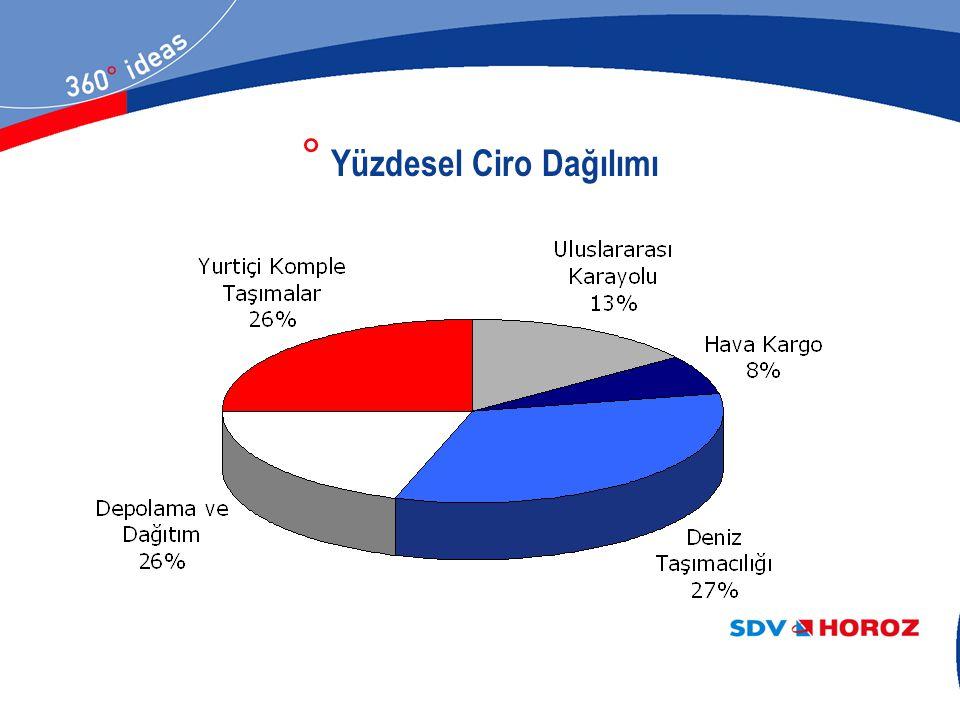 Kaynak : Capital İş ve Ekonomi Dergisi,Ağustos 2007 ° Türkiye'nin 500 Büyük Şirketi