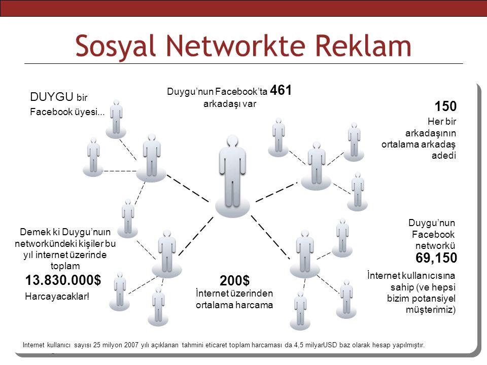 2008 ekim Sosyal Networkte Reklam Her bir arkadaşının ortalama arkadaş adedi 150 DUYGU bir Facebook üyesi... Duygu'nun Facebook'ta 461 arkadaşı var Du