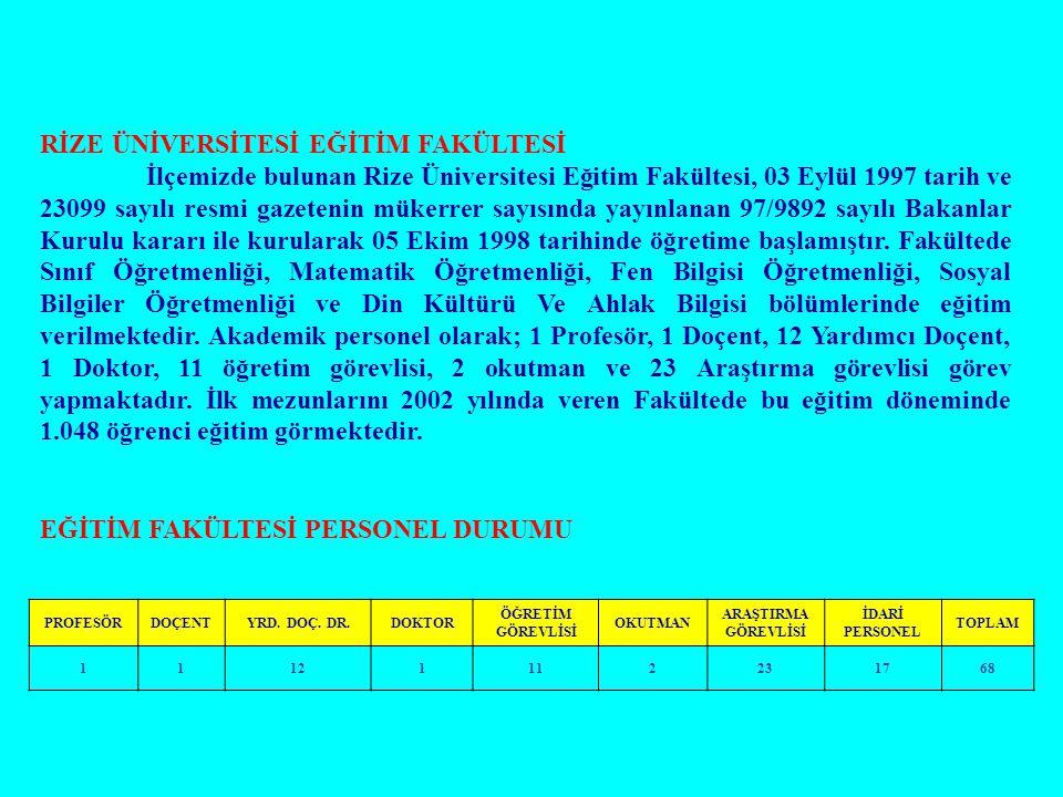 RİZE ÜNİVERSİTESİ EĞİTİM FAKÜLTESİ İlçemizde bulunan Rize Üniversitesi Eğitim Fakültesi, 03 Eylül 1997 tarih ve 23099 sayılı resmi gazetenin mükerrer