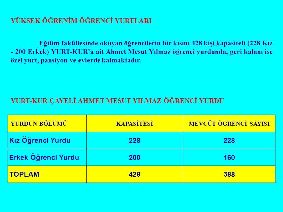 YÜKSEK ÖĞRENİM ÖĞRENCİ YURTLARI Eğitim fakültesinde okuyan öğrencilerin bir kısmı 428 kişi kapasiteli (228 Kız - 200 Erkek) YURT-KUR'a ait Ahmet Mesut