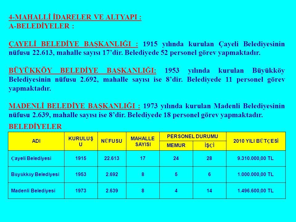 4-MAHALLİ İDARELER VE ALTYAPI : A-BELEDİYELER : ÇAYELİ BELEDİYE BAŞKANLIĞI : 1915 yılında kurulan Çayeli Belediyesinin nüfusu 22.613, mahalle sayısı 1