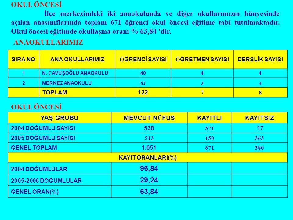 OKUL ÖNCESİ İlçe merkezindeki iki anaokulunda ve diğer okullarımızın bünyesinde açılan anasınıflarında toplam 671 öğrenci okul öncesi eğitime tabi tut