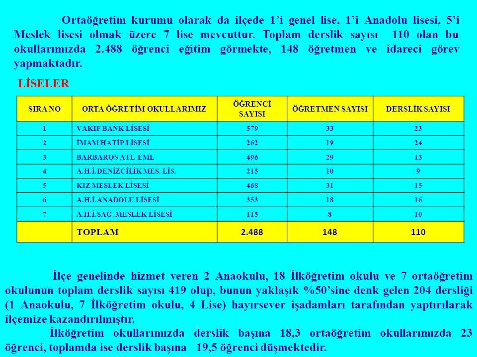 Ortaöğretim kurumu olarak da ilçede 1'i genel lise, 1'i Anadolu lisesi, 5'i Meslek lisesi olmak üzere 7 lise mevcuttur. Toplam derslik sayısı 110 olan