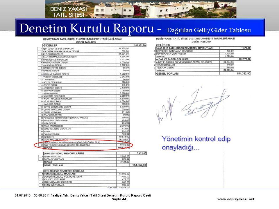 01.07.2010 – 30.06.2011 Faaliyet Yılı, Deniz Yakası Tatil Sitesi Denetim Kurulu Raporu Özeti Sayfa 44 www.denizyakasi.net Denetim Kurulu Raporu - Dağı