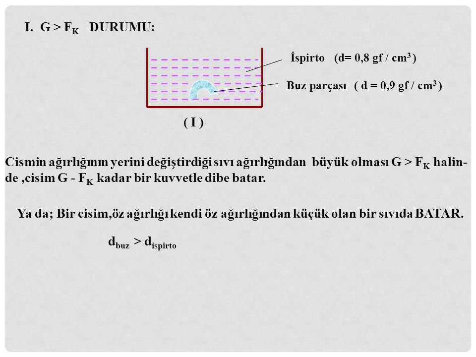 I. G > F K DURUMU: İspirto Buz parçası Cismin ağırlığının yerini değiştirdiği sıvı ağırlığından büyük olması G > F K halin- de,cisim G - F K kadar bir