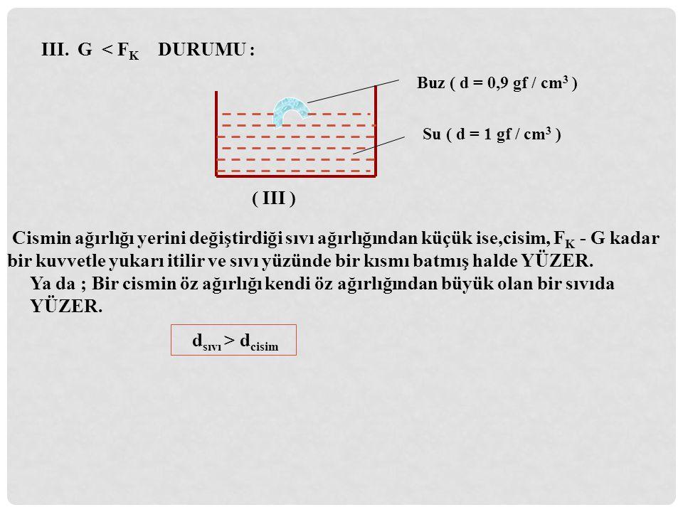 III. G < F K DURUMU : Buz ( d = 0,9 gf / cm 3 ) Su ( d = 1 gf / cm 3 ) Cismin ağırlığı yerini değiştirdiği sıvı ağırlığından küçük ise,cisim, F K - G