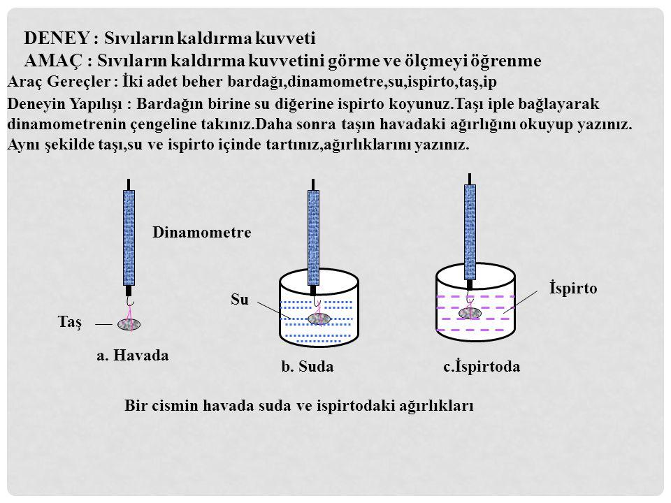 DENEY : Sıvıların kaldırma kuvvetiAMAÇ : Sıvıların kaldırma kuvvetini görme ve ölçmeyi öğrenme Araç Gereçler : İki adet beher bardağı,dinamometre,su,i