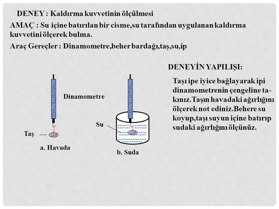 Dinamometre Taş Su a. Havada b. Suda DENEY : Kaldırma kuvvetinin ölçülmesi AMAÇ : Su içine batırılan bir cisme,su tarafından uygulanan kaldırma kuvvet