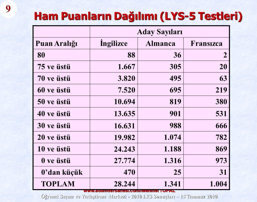 www.atilimdersanesi.com//Mehmet TOPAL Öğrenci Seçme ve Yerleştirme Merkezi - 2010 LYS Sonuçları – 15 Temmuz 2010 Ham Puanların Dağılımı (LYS-5 Testler