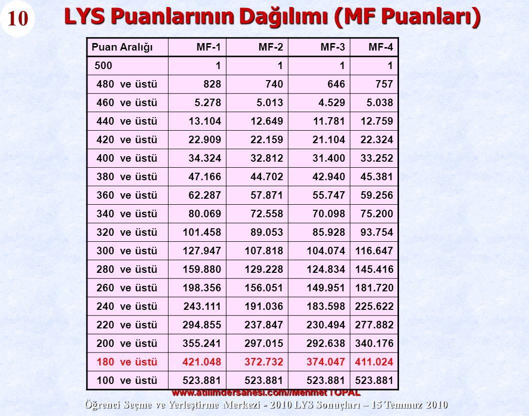 www.atilimdersanesi.com//Mehmet TOPAL Öğrenci Seçme ve Yerleştirme Merkezi - 2010 LYS Sonuçları – 15 Temmuz 2010 LYS Puanlarının Dağılımı (MF Puanları