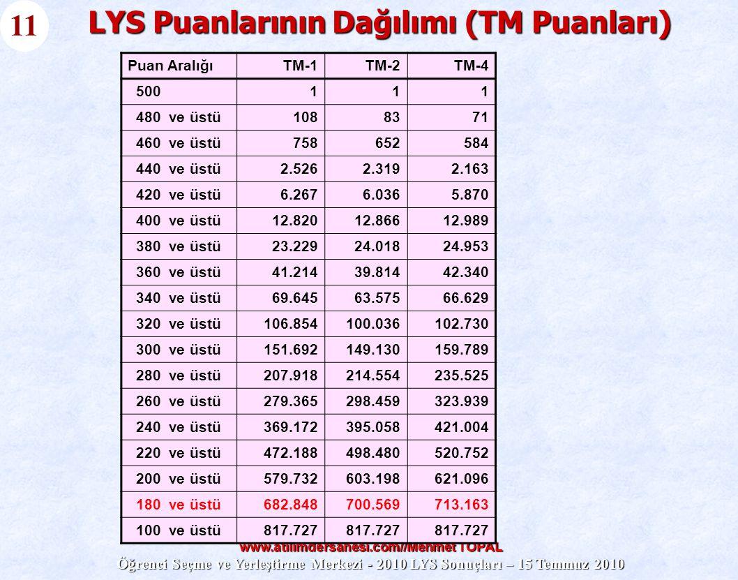 www.atilimdersanesi.com//Mehmet TOPAL Öğrenci Seçme ve Yerleştirme Merkezi - 2010 LYS Sonuçları – 15 Temmuz 2010 LYS Puanlarının Dağılımı (TM Puanları