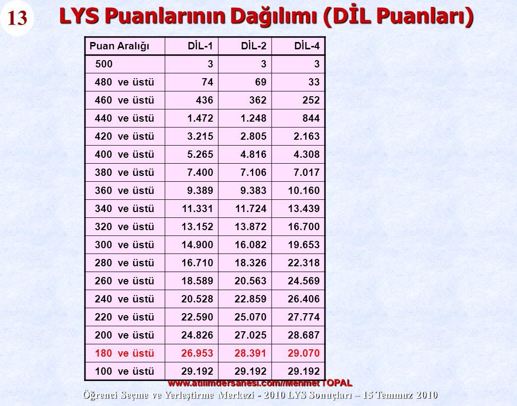 www.atilimdersanesi.com//Mehmet TOPAL Öğrenci Seçme ve Yerleştirme Merkezi - 2010 LYS Sonuçları – 15 Temmuz 2010 LYS Puanlarının Dağılımı (DİL Puanlar