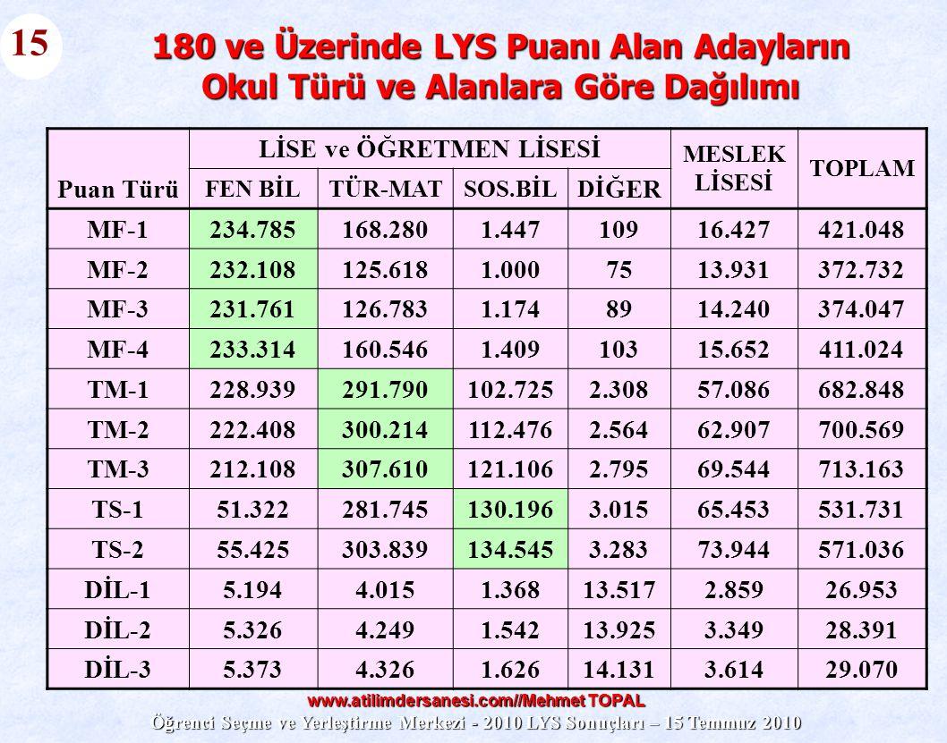 www.atilimdersanesi.com//Mehmet TOPAL Öğrenci Seçme ve Yerleştirme Merkezi - 2010 LYS Sonuçları – 15 Temmuz 2010 LİSE ve ÖĞRETMEN LİSESİ MESLEK LİSESİ