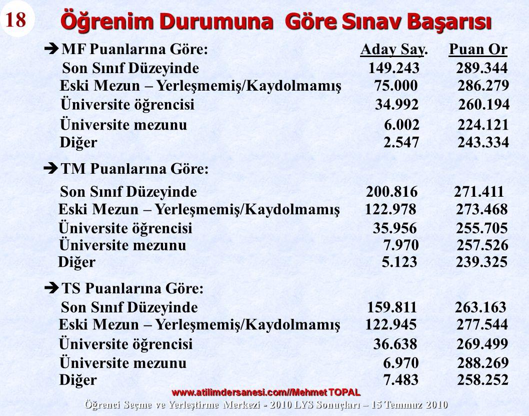 www.atilimdersanesi.com//Mehmet TOPAL Öğrenci Seçme ve Yerleştirme Merkezi - 2010 LYS Sonuçları – 15 Temmuz 2010 18 Son Sınıf Düzeyinde 149.243 289.34