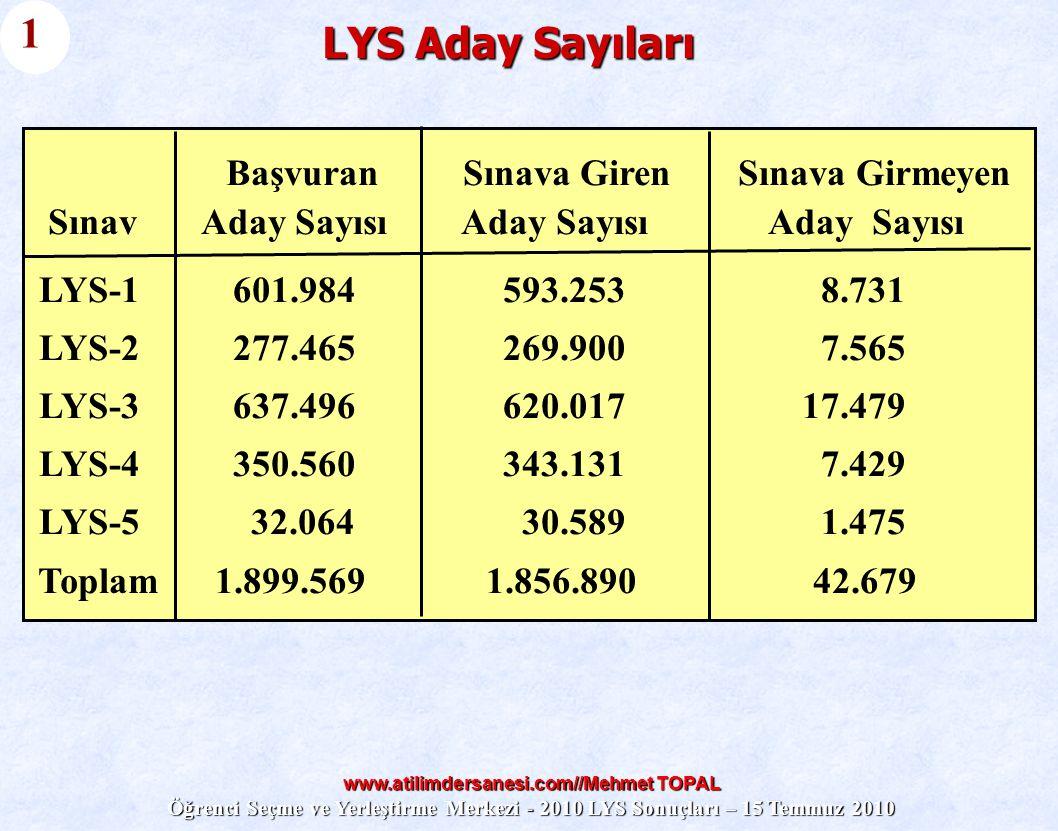 www.atilimdersanesi.com//Mehmet TOPAL Öğrenci Seçme ve Yerleştirme Merkezi - 2010 LYS Sonuçları – 15 Temmuz 2010 LYS Aday Sayıları 1 Başvuran Sınava G