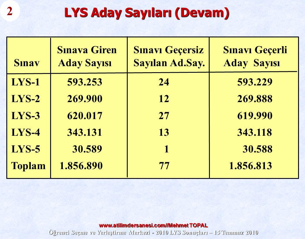 www.atilimdersanesi.com//Mehmet TOPAL Öğrenci Seçme ve Yerleştirme Merkezi - 2010 LYS Sonuçları – 15 Temmuz 2010 LYS Aday Sayıları (Devam) 2 Sınava Gi