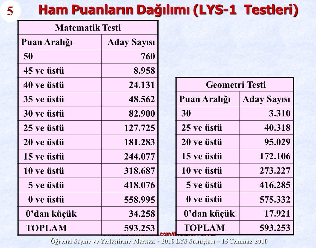 www.atilimdersanesi.com//Mehmet TOPAL Öğrenci Seçme ve Yerleştirme Merkezi - 2010 LYS Sonuçları – 15 Temmuz 2010 Ham Puanların Dağılımı (LYS-1 Testler
