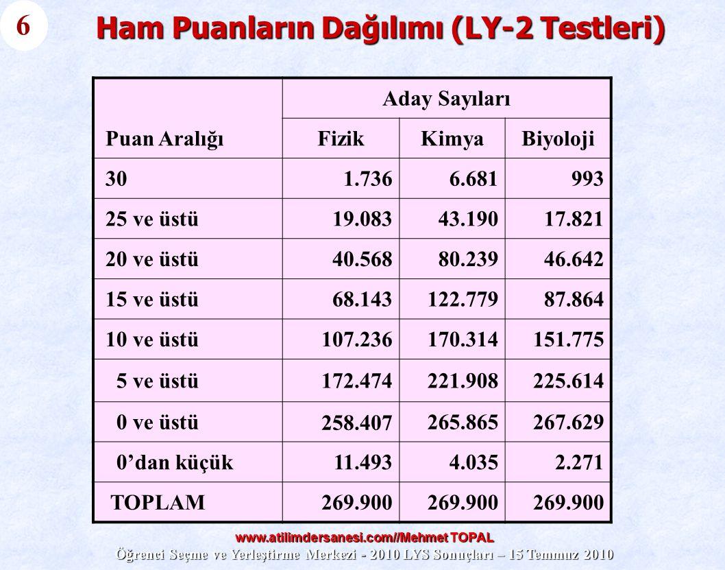 www.atilimdersanesi.com//Mehmet TOPAL Öğrenci Seçme ve Yerleştirme Merkezi - 2010 LYS Sonuçları – 15 Temmuz 2010 Ham Puanların Dağılımı (LY-2 Testleri